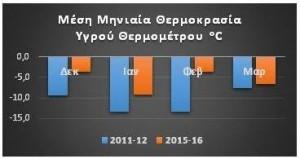 Εικόνα 1: Σύγκριση θερμοκρασιών (Χελμός 2340 m, πηγή SF)