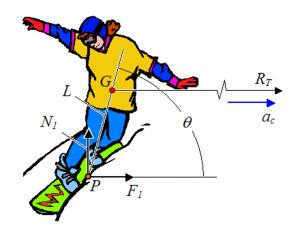 Φυσικη Snowboarder