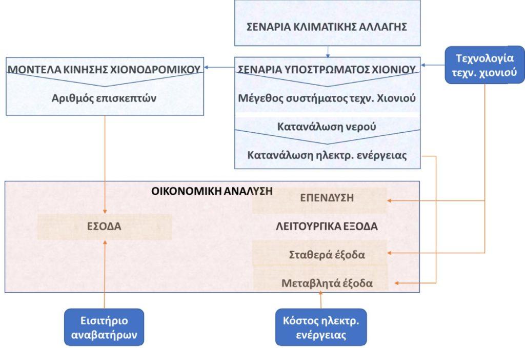 Σχήμα 3: Αλληλεπιδράσεις κατά τον προσδιορισμό κόστους και οφέλους για την παραγωγή τεχνητού χιονιού